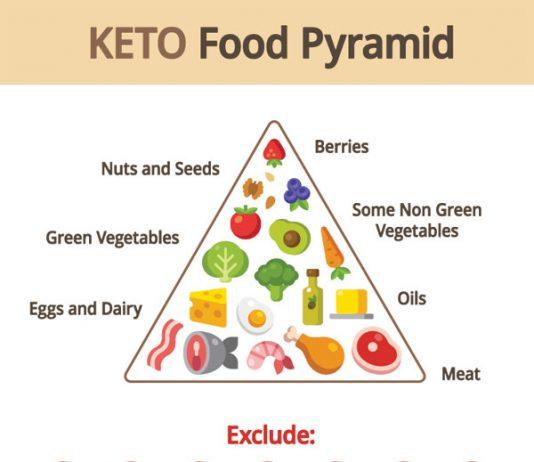 keto diet pyramind