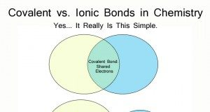 chemistry bonds